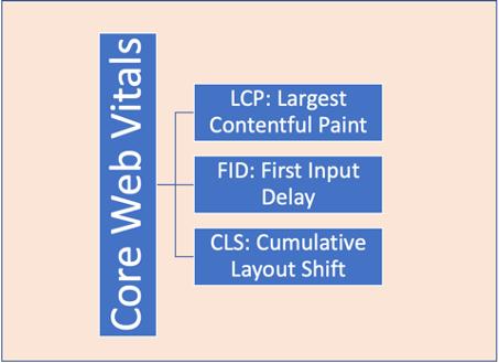 core web vitals glossar